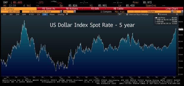dxy-5-year